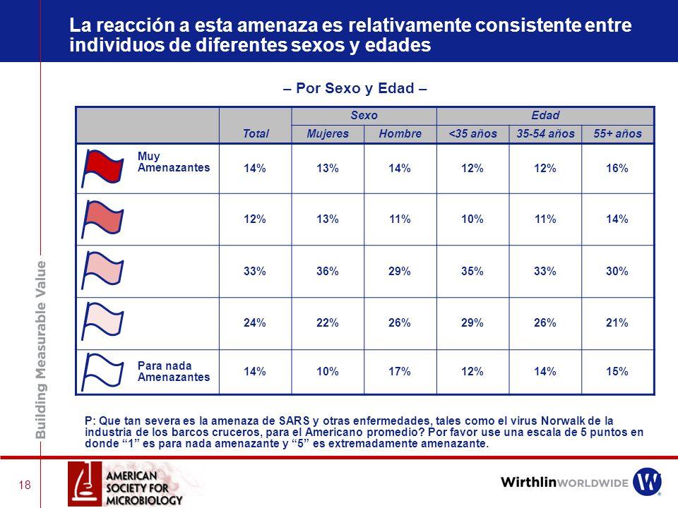 17 – Muestra Total – Extremadamente Amenazante 14% 12% 33% 24% Para nada Amenazante14% SARS VirusNorwalk P: Que tan severa es la amenaza de SARS y otr
