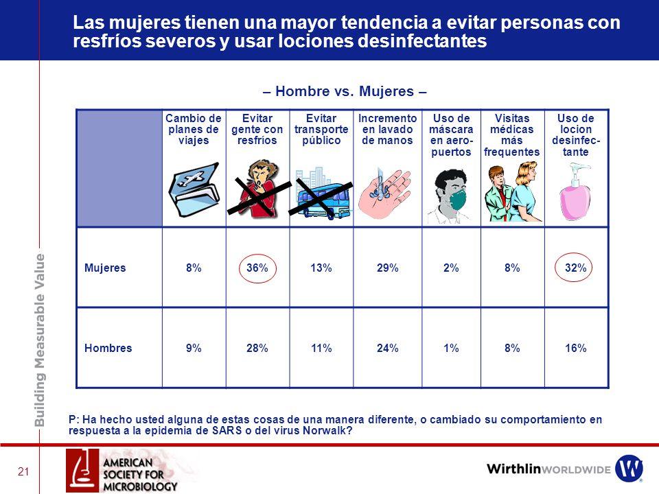 20 Cambio de planes de viaje 8% Evitar personas con resfríos severos 32% Evitar el uso de transportes públicos 12% Uso de máscara en un aeropuerto 1%