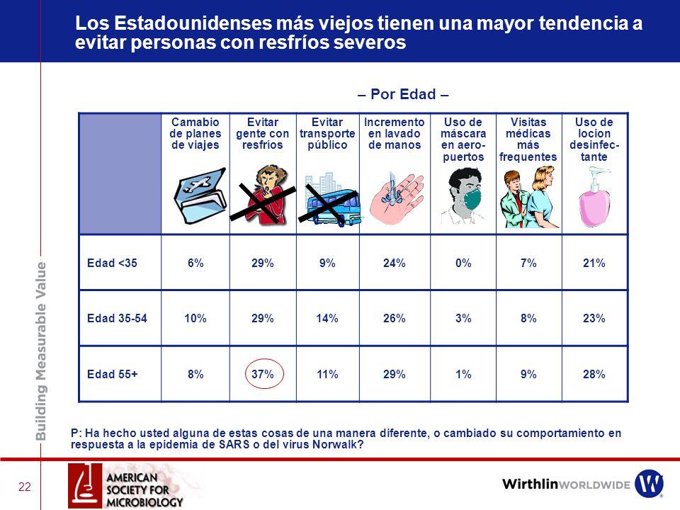 21 Las mujeres tienen una mayor tendencia a evitar personas con resfríos severos y usar lociones desinfectantes – Hombre vs. Mujeres – Cambio de plane