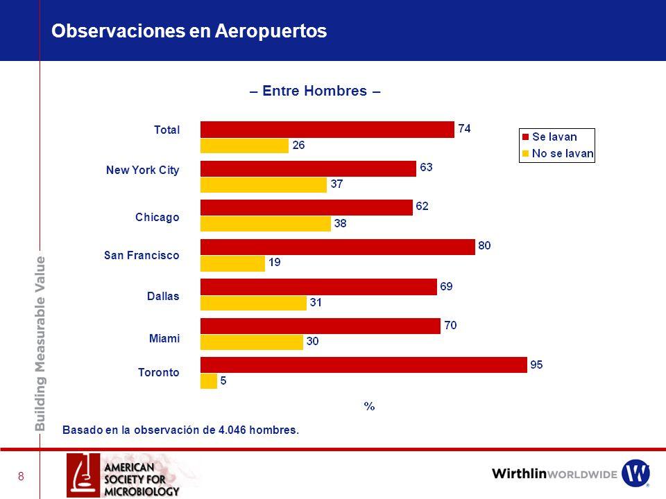 8 – Entre Hombres – Total New York City Chicago San Francisco Dallas Miami Toronto Observaciones en Aeropuertos Basado en la observación de 4.046 hombres.