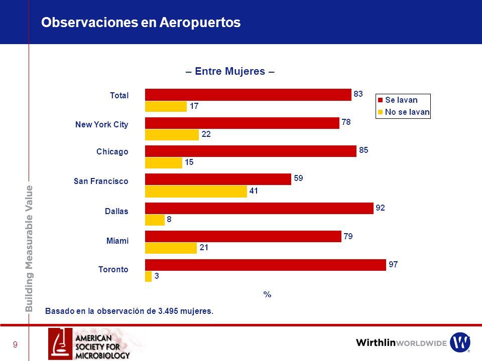 9 – Entre Mujeres – Total New York City Chicago San Francisco Dallas Miami Toronto Observaciones en Aeropuertos Basado en la observación de 3.495 mujeres.