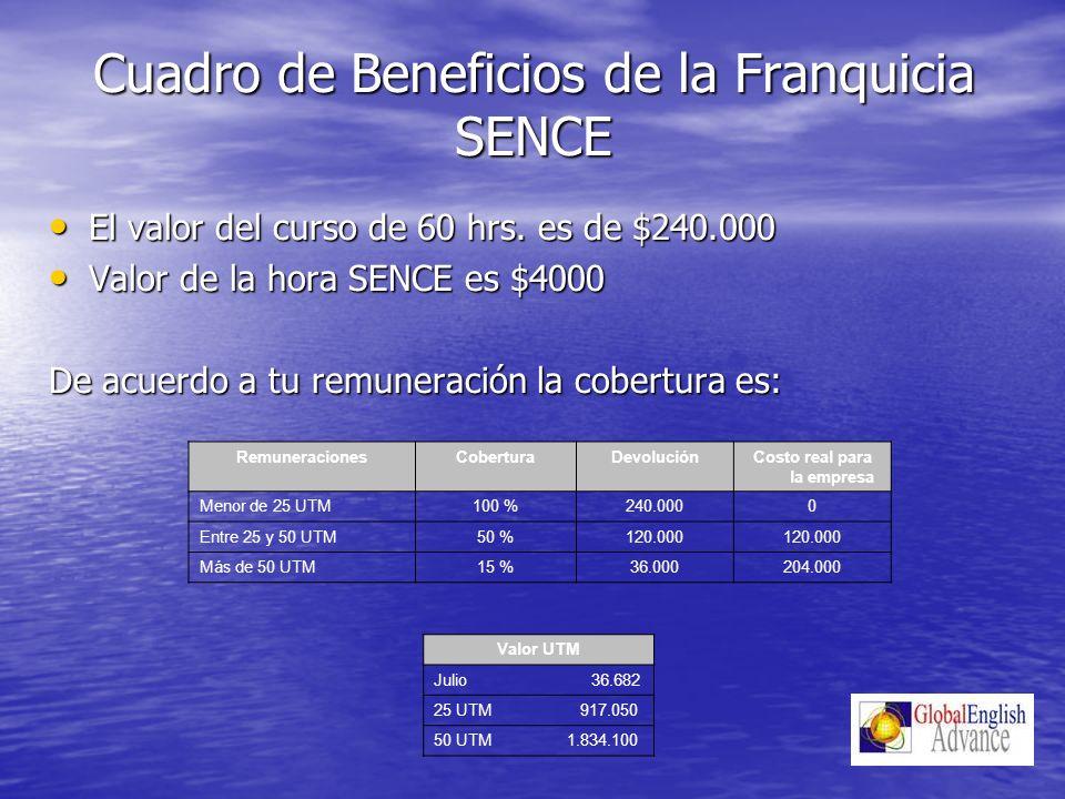 Cuadro de Beneficios de la Franquicia SENCE El valor del curso de 60 hrs. es de $240.000 El valor del curso de 60 hrs. es de $240.000 Valor de la hora