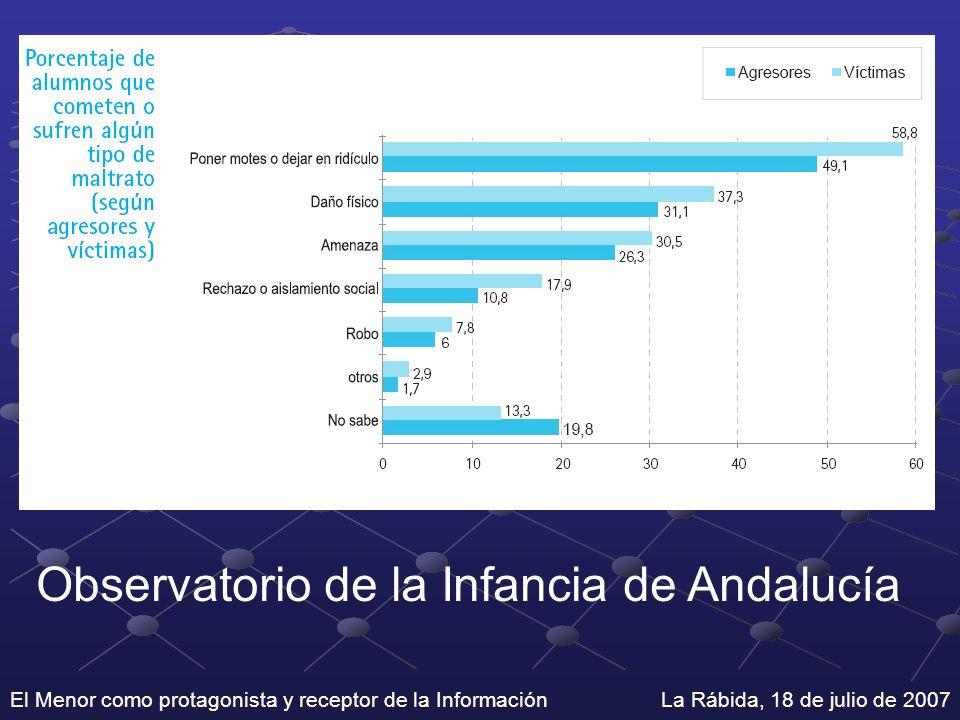 Observatorio de la Infancia de Andalucía