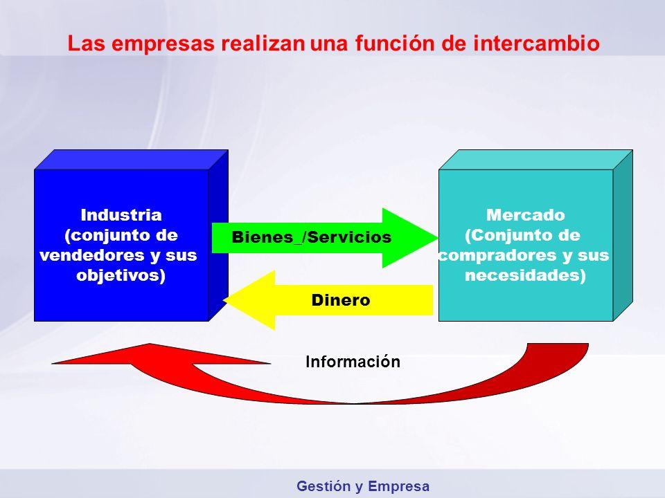 Las empresas realizan una función de intercambio Industria (conjunto de vendedores y sus objetivos) Mercado (Conjunto de compradores y sus necesidades