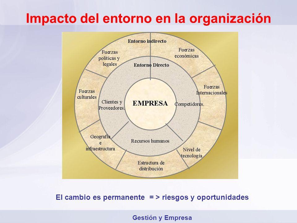 Impacto del entorno en la organización El cambio es permanente = > riesgos y oportunidades Gestión y Empresa