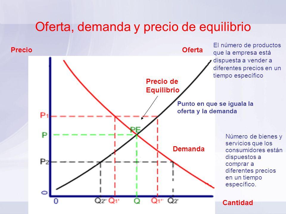 Oferta, demanda y precio de equilibrio Precio Cantidad El número de productos que la empresa está dispuesta a vender a diferentes precios en un tiempo