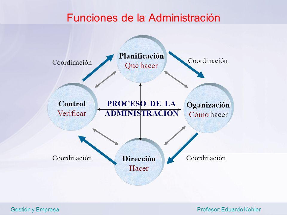 Funciones de la Administración Gestión y Empresa Profesor: Eduardo Kohler Planificación Qué hacer Dirección Hacer Oganización Cómo hacer Control Verif