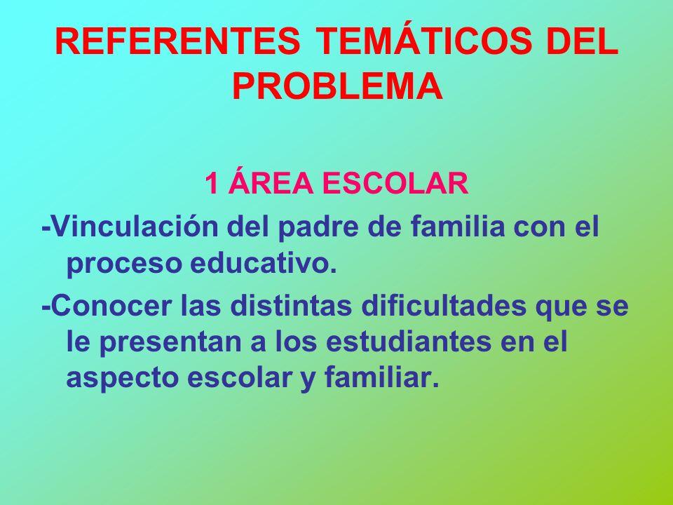 REFERENTES TEMÁTICOS DEL PROBLEMA 1 ÁREA ESCOLAR -Vinculación del padre de familia con el proceso educativo. -Conocer las distintas dificultades que s