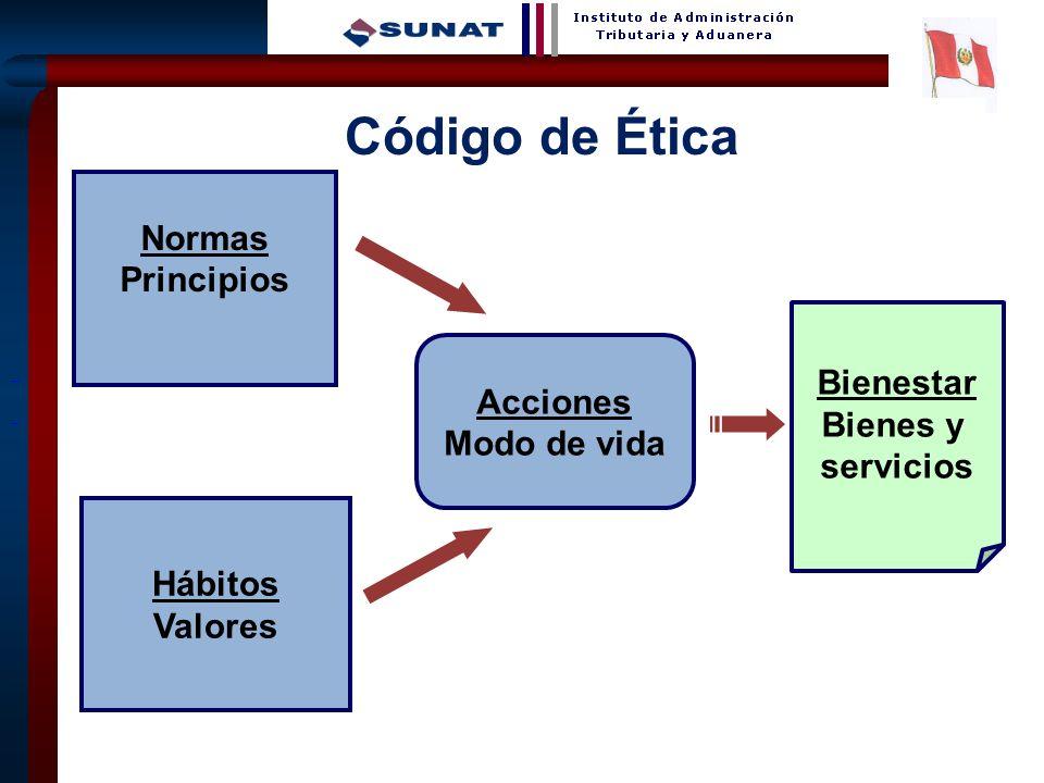 13 Código de Ética Normas Principios Hábitos Valores Acciones Modo de vida Bienestar Bienes y servicios