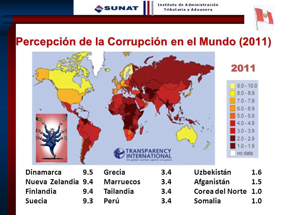 3 Percepción de la Corrupción en el Mundo (2011) Dinamarca9.5 Nueva Zelandia9.4 Finlandia9.4 Suecia9.3 Grecia3.4 Marruecos3.4 Tailandia3.4 Perú3.4 Uzb