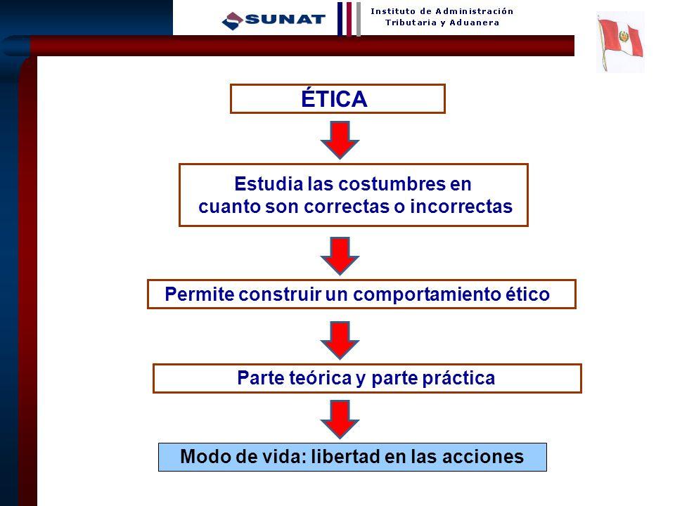 9 ÉTICA Estudia las costumbres en cuanto son correctas o incorrectas Modo de vida: libertad en las acciones Permite construir un comportamiento ético