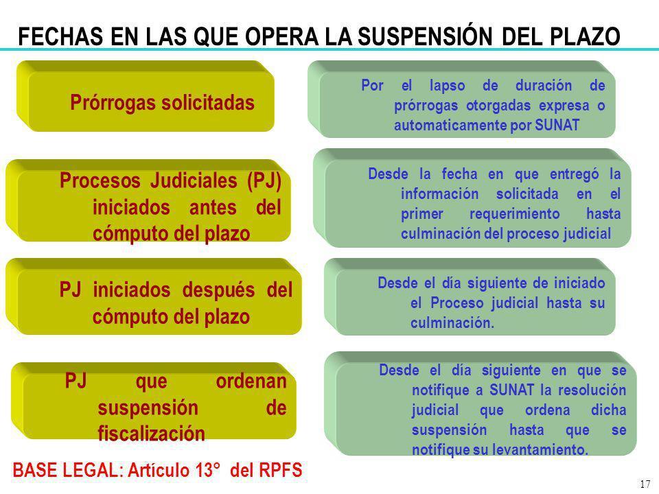 BASE LEGAL: Artículo 13° del RPFS Prórrogas solicitadas Por el lapso de duración de prórrogas otorgadas expresa o automaticamente por SUNAT 17 Proceso