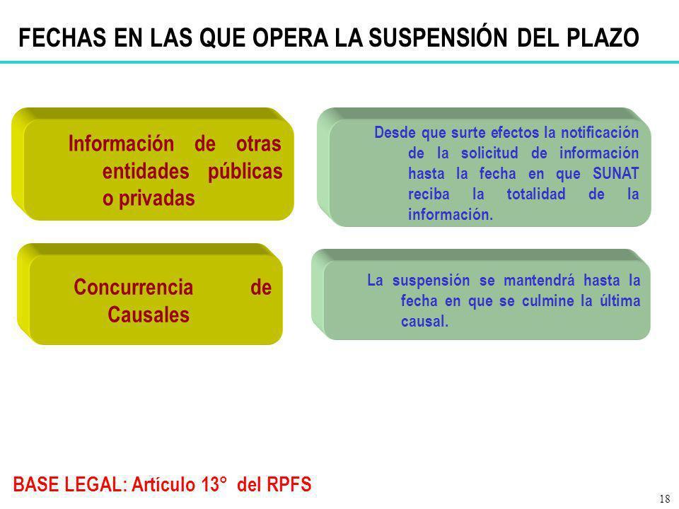 BASE LEGAL: Artículo 13° del RPFS Información de otras entidades públicas o privadas Desde que surte efectos la notificación de la solicitud de inform