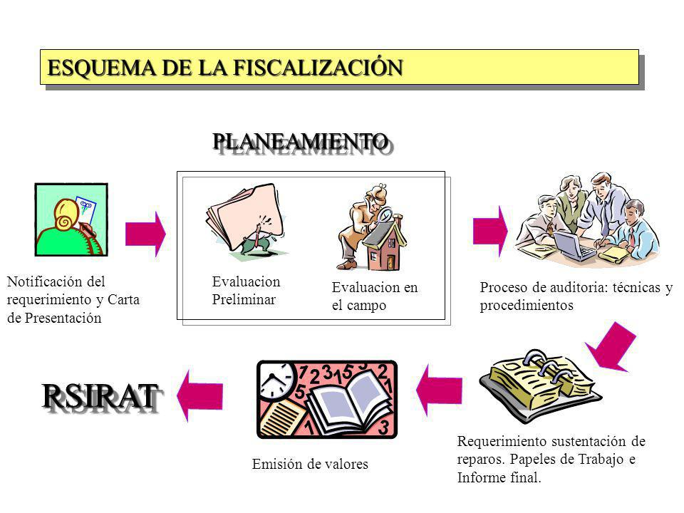 Notificación del requerimiento y Carta de Presentación Evaluacion Preliminar Proceso de auditoria: técnicas y procedimientos Requerimiento sustentació