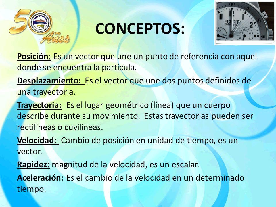 CONCEPTOS: Posición: Es un vector que une un punto de referencia con aquel donde se encuentra la partícula.