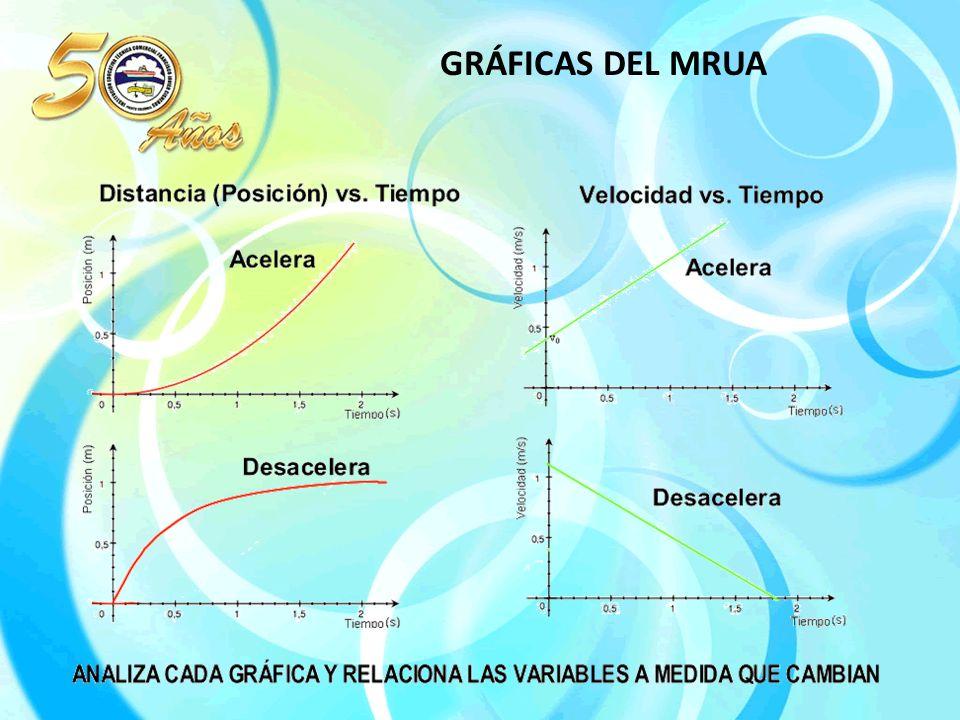 GRÁFICAS DEL MRUA