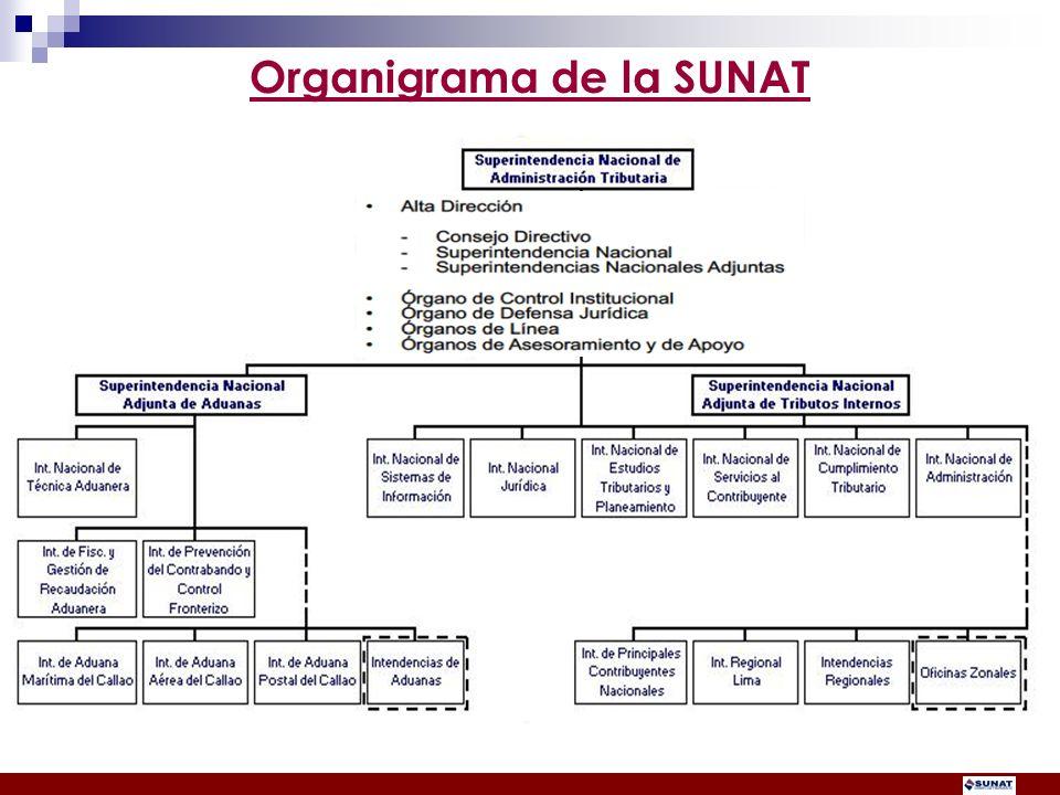 Organigrama de la SUNAT