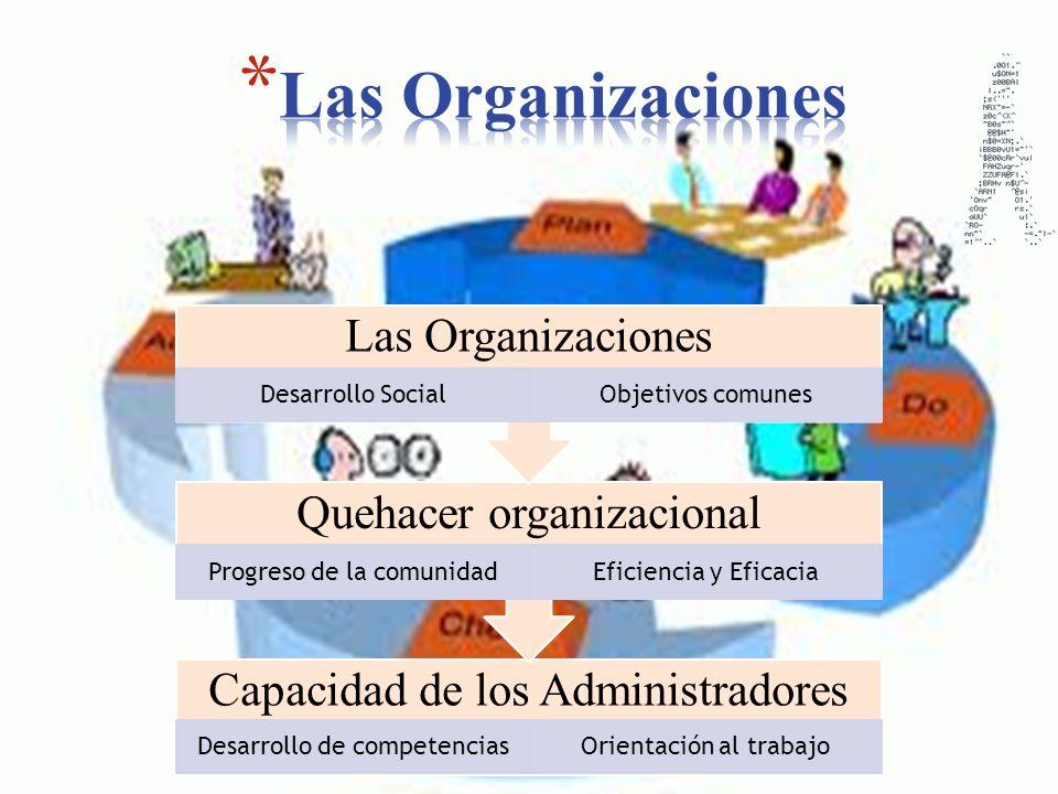 Capacidad de los Administradores Desarrollo de competenciasOrientación al trabajo Quehacer organizacional Progreso de la comunidadEficiencia y Eficaci
