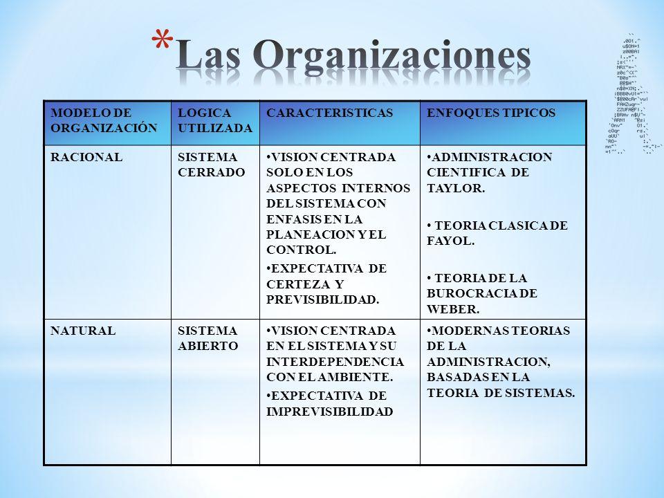 El entorno de las Organizaciones Son todos los elementos que influyen de manera significativa en las operaciones diarias de la empresa, dividiéndolos en dos: Macroambiente y Microambiente.