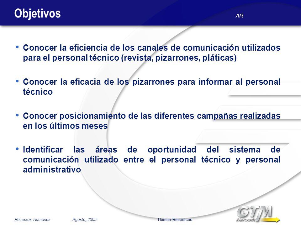 AR Recusros Humanos Agosto, 2005 Human Resources Objetivos Conocer la eficiencia de los canales de comunicación utilizados para el personal técnico (r