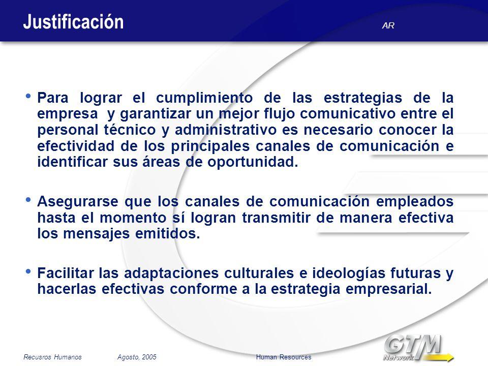 AR Recusros Humanos Agosto, 2005 Human Resources Justificación Para lograr el cumplimiento de las estrategias de la empresa y garantizar un mejor fluj