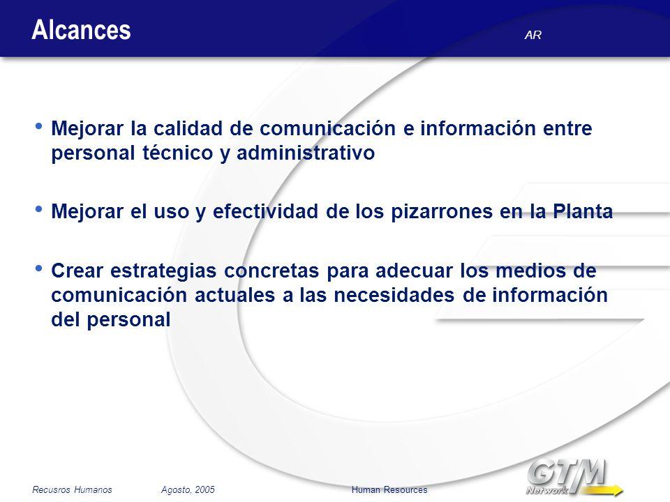 AR Recusros Humanos Agosto, 2005 Human Resources Alcances Mejorar la calidad de comunicación e información entre personal técnico y administrativo Mej