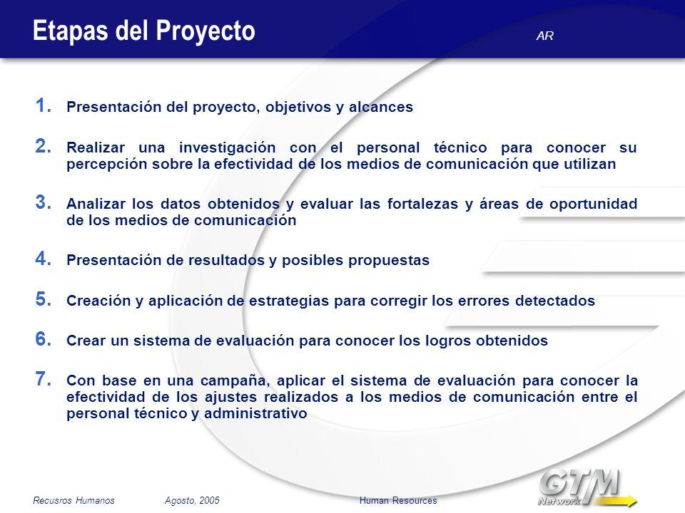AR Recusros Humanos Agosto, 2005 Human Resources Etapas del Proyecto 1. Presentación del proyecto, objetivos y alcances 2. Realizar una investigación