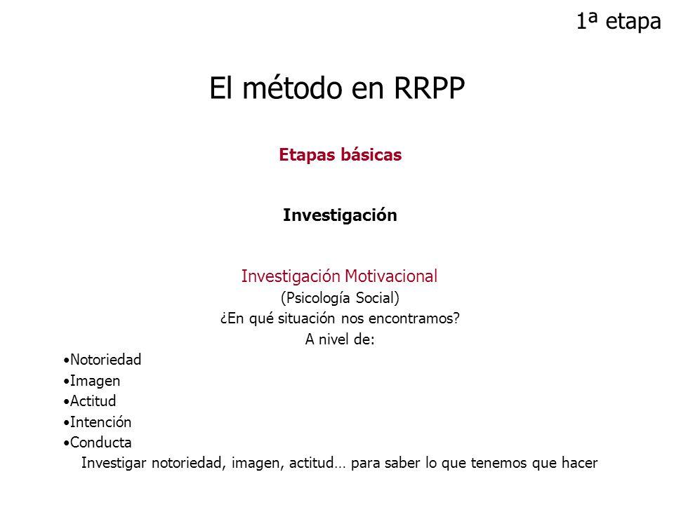 Etapas básicas Investigación Investigación Motivacional (Psicología Social) ¿En qué situación nos encontramos? A nivel de: Notoriedad Imagen Actitud I