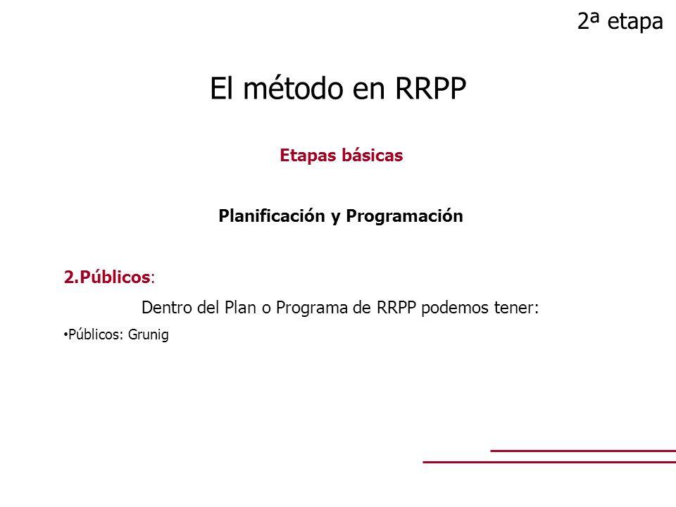 Etapas básicas Planificación y Programación 2.Públicos: Dentro del Plan o Programa de RRPP podemos tener: Públicos: Grunig El método en RRPP 2ª etapa