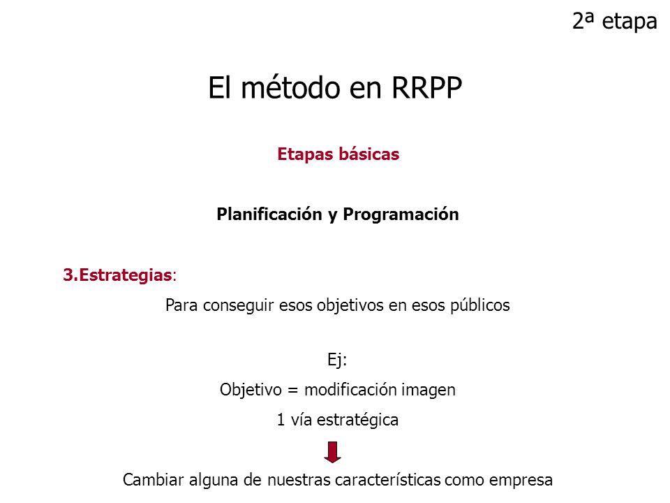 Etapas básicas Planificación y Programación 3.Estrategias: Para conseguir esos objetivos en esos públicos Ej: Objetivo = modificación imagen 1 vía est