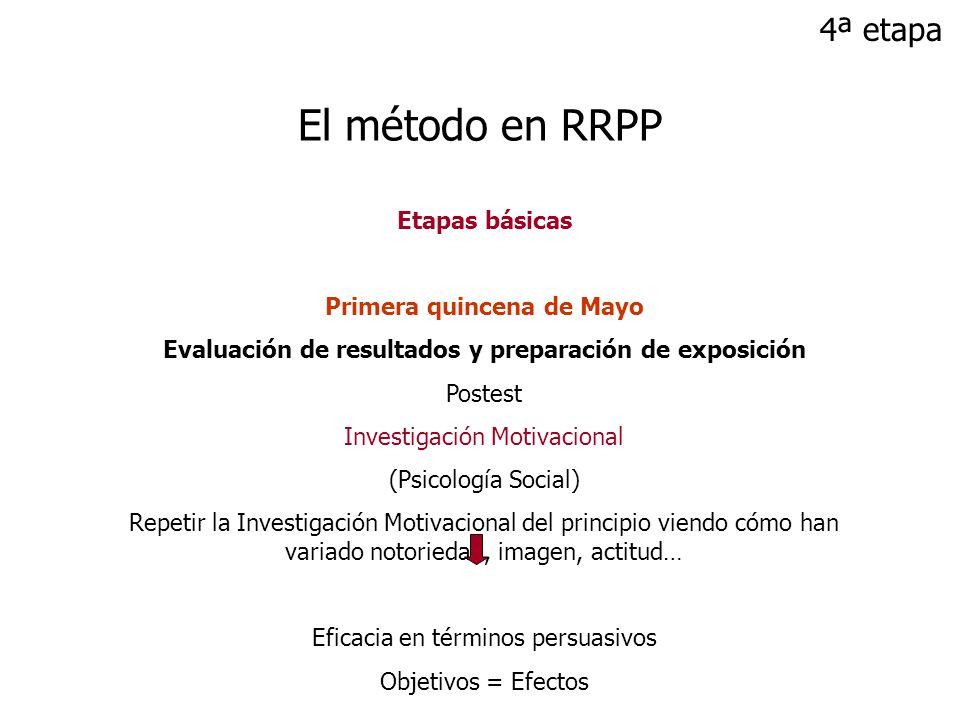 Etapas básicas Primera quincena de Mayo Evaluación de resultados y preparación de exposición Postest Investigación Motivacional (Psicología Social) Re
