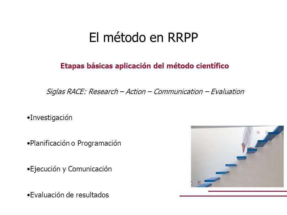 Etapas básicas aplicación del método científico Siglas RACE: Research – Action – Communication – Evaluation Investigación Planificación o Programación