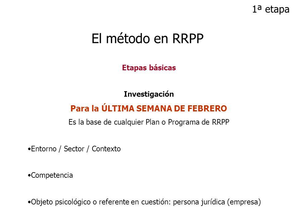 Etapas básicas Investigación Para la ÚLTIMA SEMANA DE FEBRERO Es la base de cualquier Plan o Programa de RRPP Entorno / Sector / Contexto Competencia