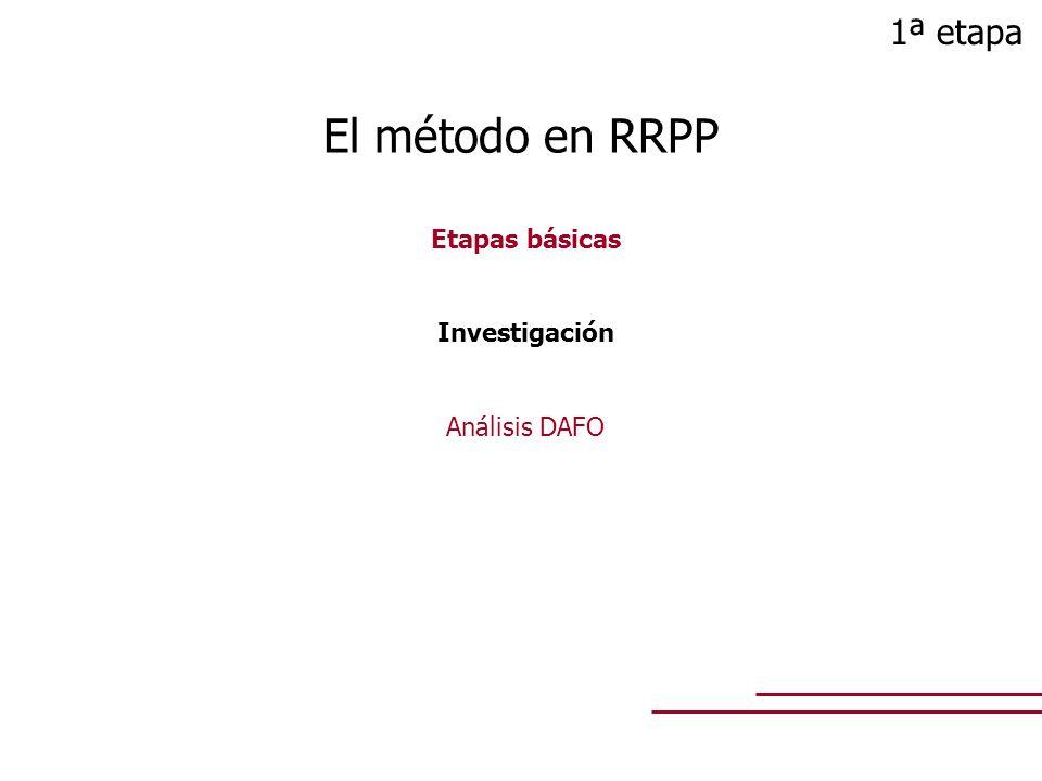 Etapas básicas Investigación Análisis DAFO El método en RRPP 1ª etapa