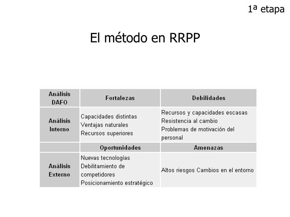 Etapas básicas Investigación Análisis DAFO Después de la matriz DAFO: Explicación detallada Conclusiones generales (mediados de marzo) El método en RRPP 1ª etapa
