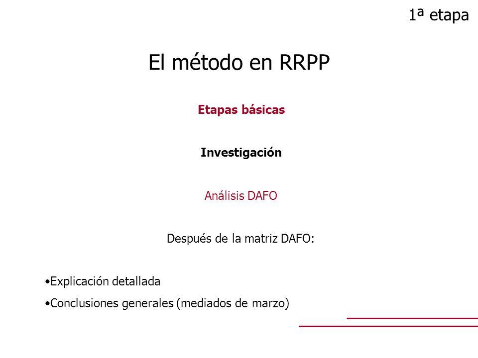 Etapas básicas Investigación Análisis DAFO Después de la matriz DAFO: Explicación detallada Conclusiones generales (mediados de marzo) El método en RR