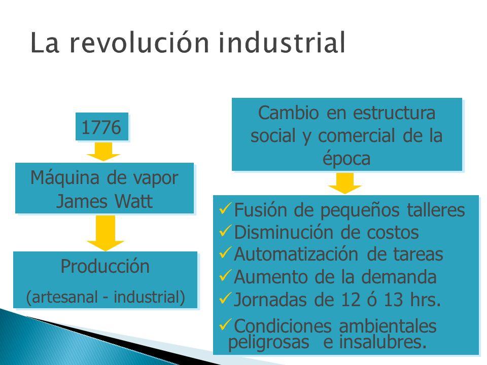 1776 Máquina de vapor James Watt Máquina de vapor James Watt Producción (artesanal - industrial) Producción (artesanal - industrial) Cambio en estruct