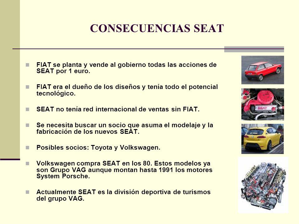 CONSECUENCIAS SEAT FIAT se planta y vende al gobierno todas las acciones de SEAT por 1 euro. FIAT era el dueño de los diseños y tenía todo el potencia