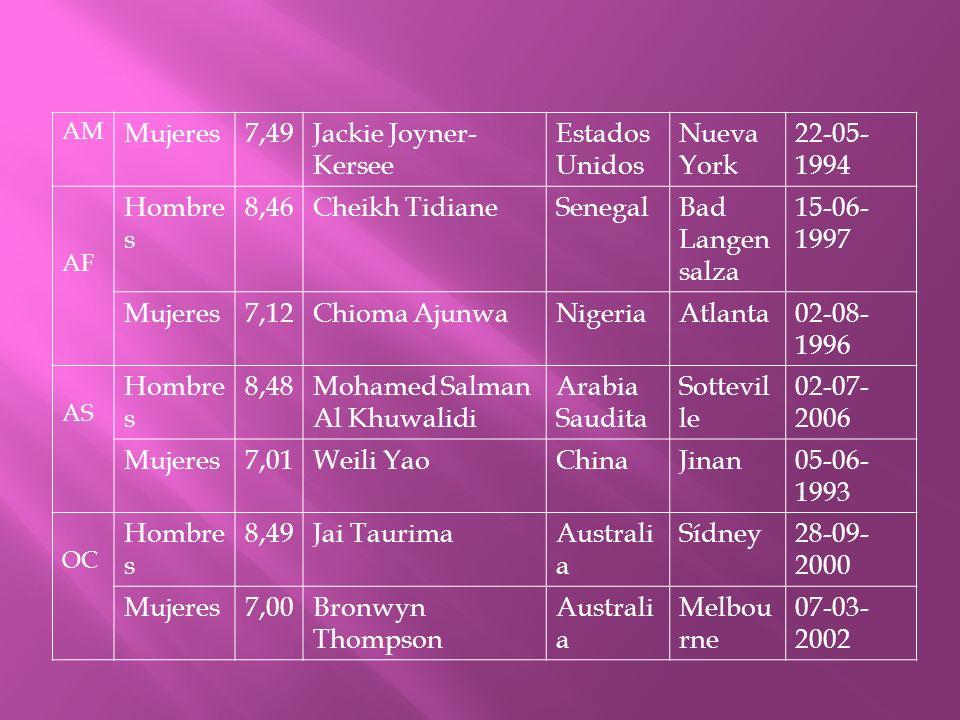 AM Mujeres7,49Jackie Joyner- Kersee Estados Unidos Nueva York 22-05- 1994 AF Hombre s 8,46Cheikh TidianeSenegalBad Langen salza 15-06- 1997 Mujeres7,1