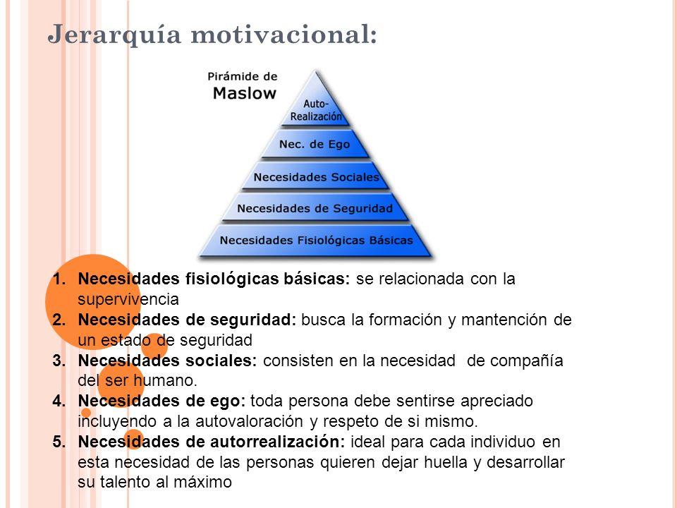 Jerarquía motivacional: 1.Necesidades fisiológicas básicas: se relacionada con la supervivencia 2.Necesidades de seguridad: busca la formación y mante