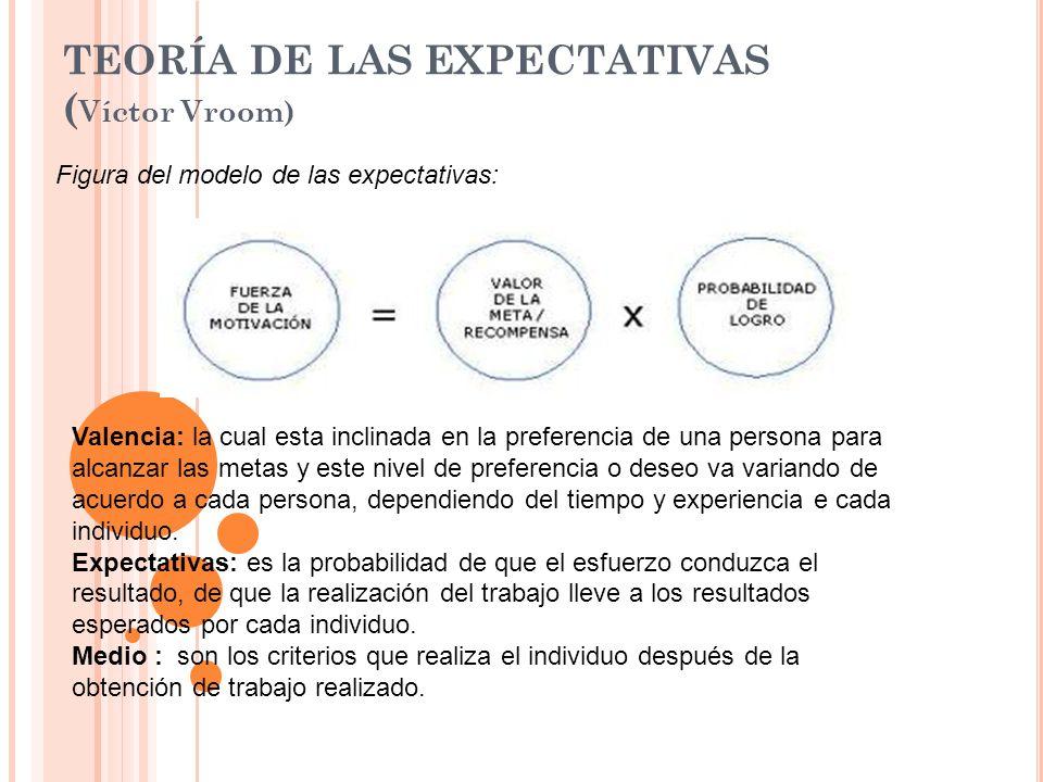 TEORÍA DE LAS EXPECTATIVAS ( Víctor Vroom) Figura del modelo de las expectativas: Valencia: la cual esta inclinada en la preferencia de una persona pa