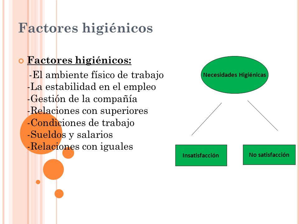 Factores higiénicos Factores higiénicos: -El ambiente físico de trabajo -La estabilidad en el empleo -Gestión de la compañía -Relaciones con superiore