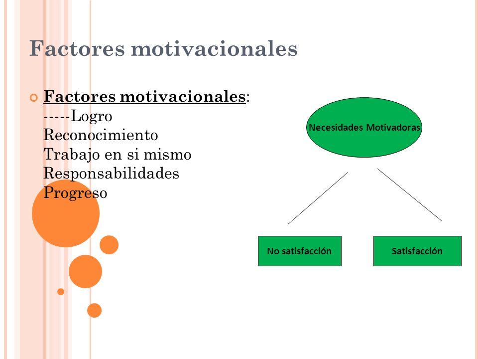 Factores motivacionales Factores motivacionales : -----Logro Reconocimiento Trabajo en si mismo Responsabilidades Progreso Necesidades Motivadoras No