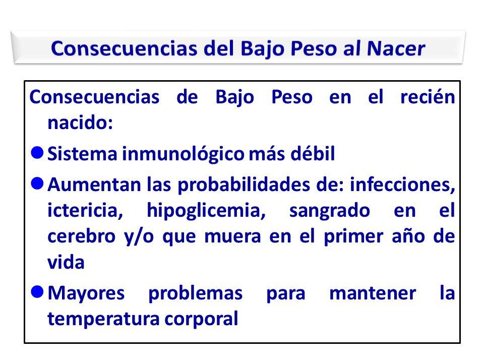 Consecuencias de Bajo Peso en el recién nacido: Sistema inmunológico más débil Aumentan las probabilidades de: infecciones, ictericia, hipoglicemia, s