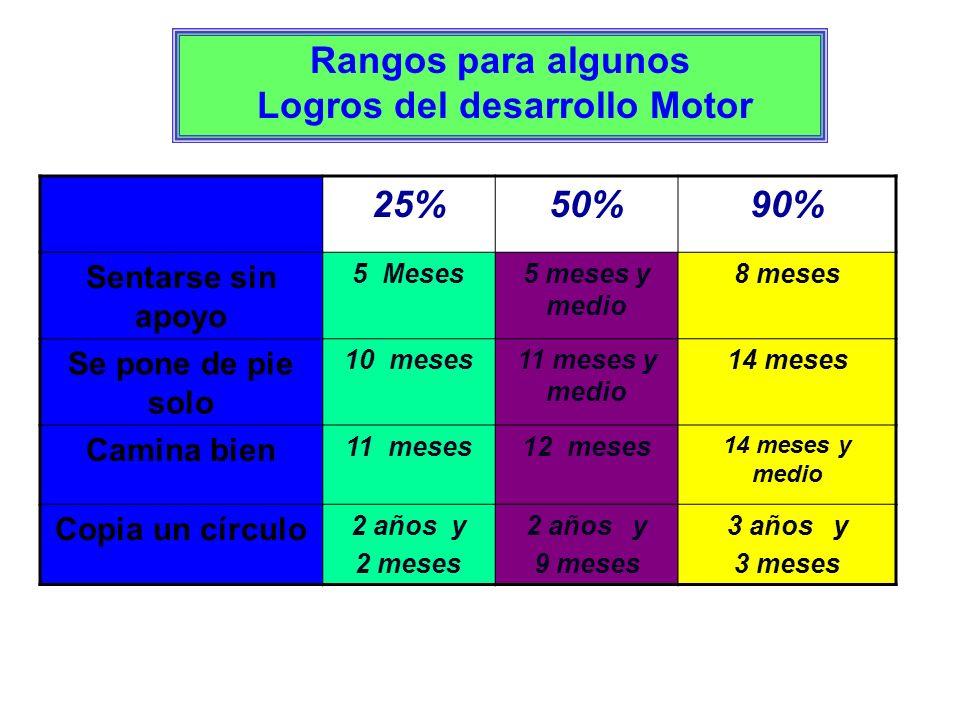 Rangos para algunos Logros del desarrollo Motor 25%50%90% Sentarse sin apoyo 5 Meses5 meses y medio 8 meses Se pone de pie solo 10 meses11 meses y med