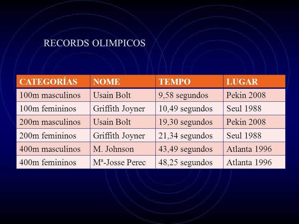 CATEGORÍASNOMETEMPOLUGAR 100m masculinosUsain Bolt9,58 segundosPekin 2008 100m femininosGriffith Joyner10,49 segundosSeul 1988 200m masculinosUsain Bo