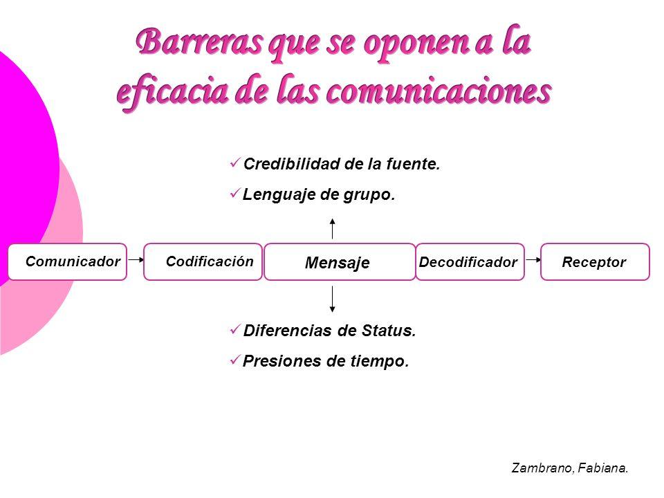 ComunicadorCodificación Mensaje DecodificadorReceptor Credibilidad de la fuente. Lenguaje de grupo. Diferencias de Status. Presiones de tiempo. Zambra
