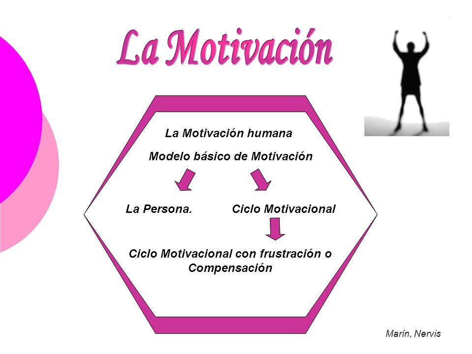 La Motivación humana Modelo básico de Motivación La Persona. Ciclo Motivacional Ciclo Motivacional con frustración o Compensación Marín, Nervis