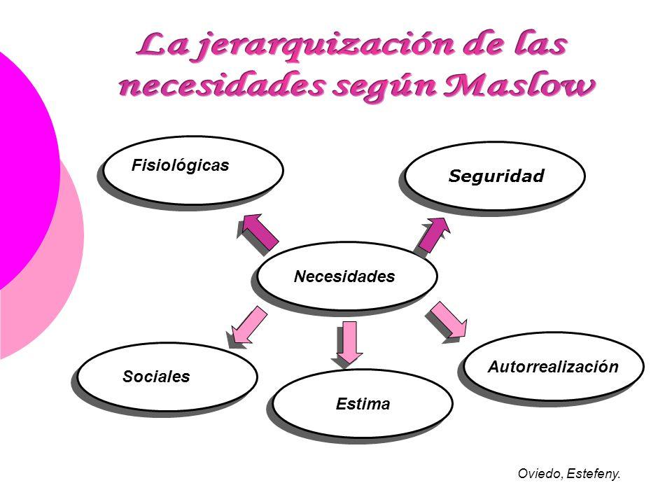 Necesidades Fisiológicas Seguridad Sociales Estima Autorrealización Oviedo, Estefeny.