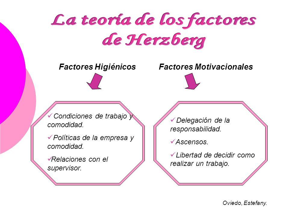 Factores HigiénicosFactores Motivacionales Condiciones de trabajo y comodidad. Políticas de la empresa y comodidad. Relaciones con el supervisor. Dele